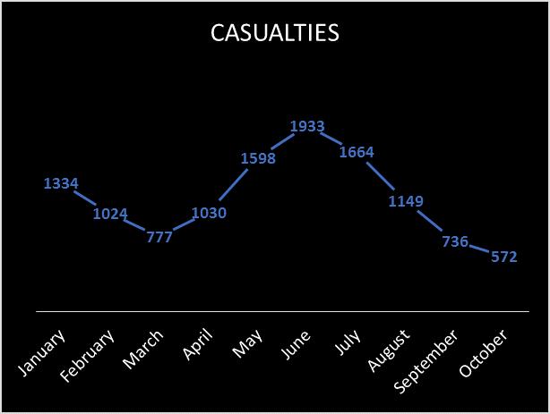 Casualties_Terrorism