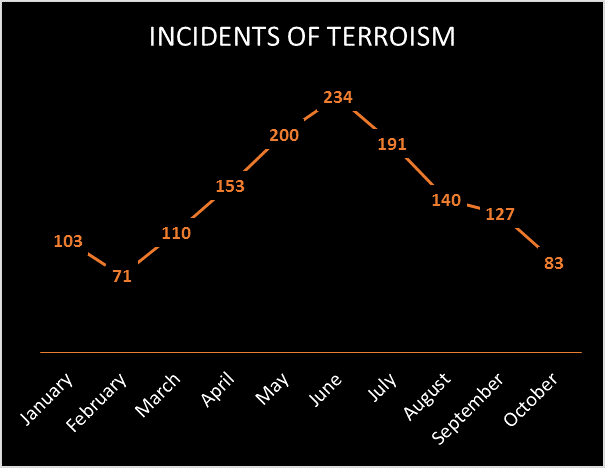 Incidents_Terrorism