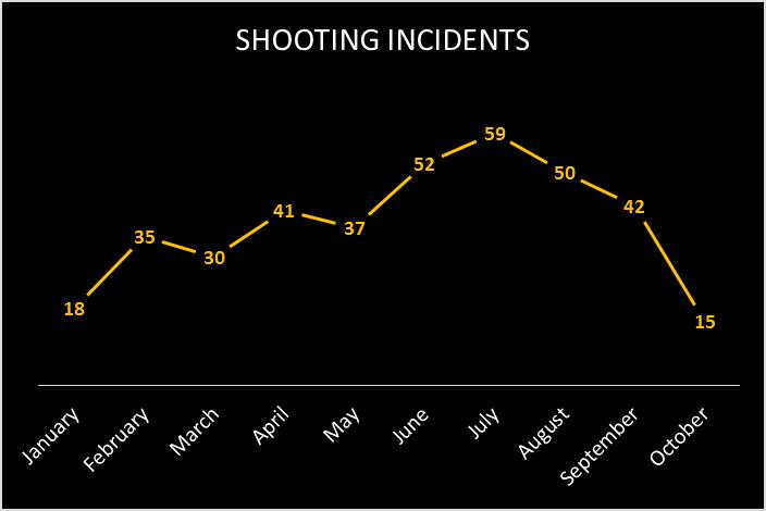 shootings_incidents